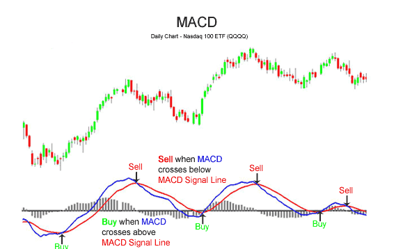 trading binary options using macd indicator