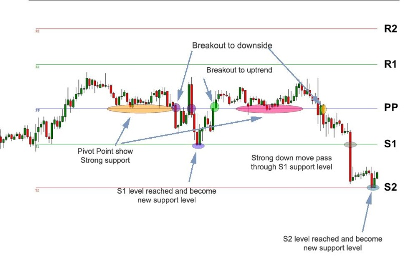 Pivot Point Trading Graphic