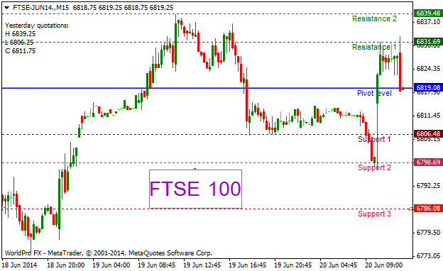 Trading ftse index options