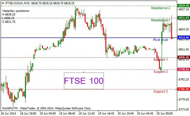 FTSE 100 Trading Online