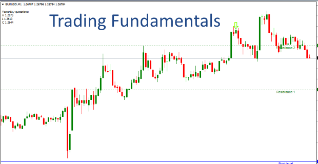 Take Fundamental Trades