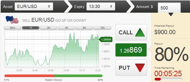 Binary options trading free money