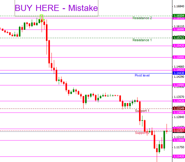 Binary options mistakes