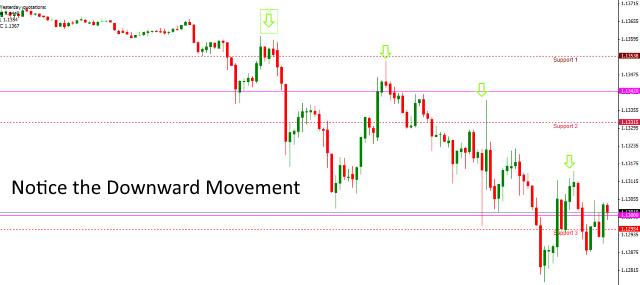 Making Downward Moves