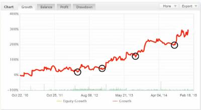 Watch the Chart Climb