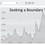 How to Trade Boundary and Range Trades