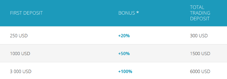 Bonus Helps You Start